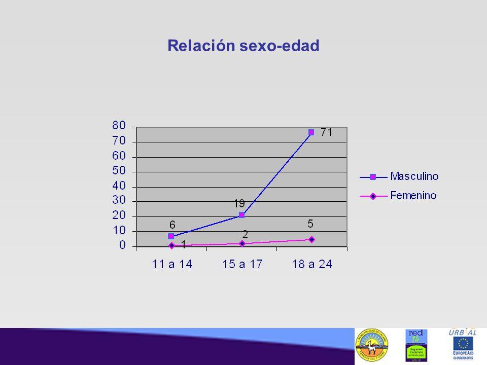 Relación sexo-edad