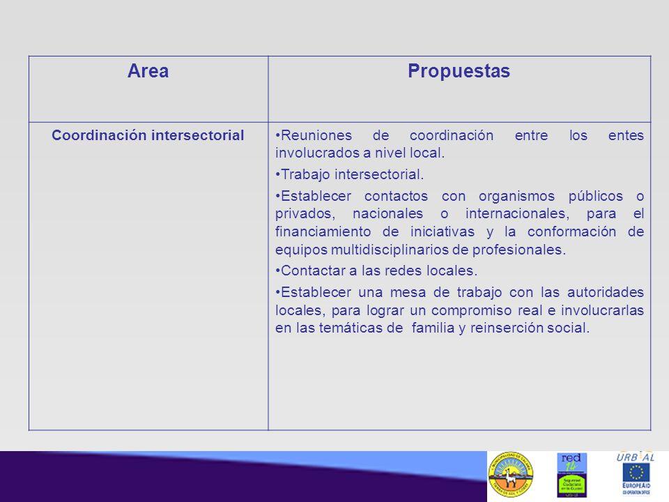 Coordinación intersectorial