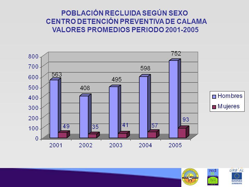 POBLACIÓN RECLUIDA SEGÚN SEXO CENTRO DETENCIÓN PREVENTIVA DE CALAMA