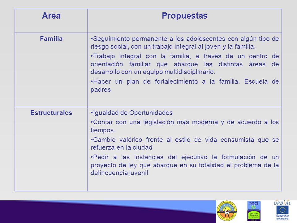 Area Propuestas Familia