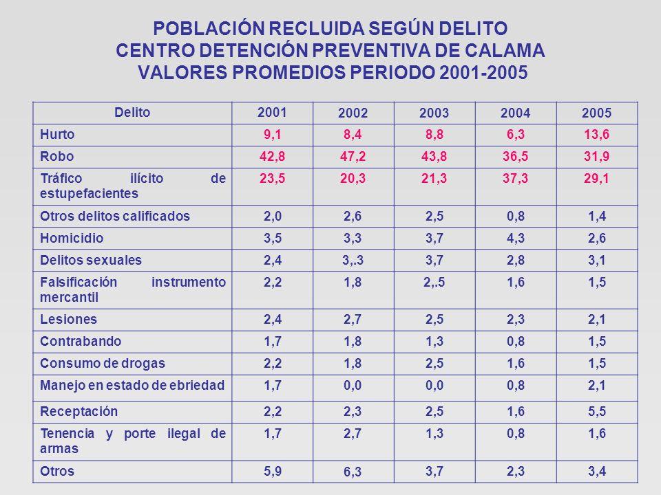 POBLACIÓN RECLUIDA SEGÚN DELITO CENTRO DETENCIÓN PREVENTIVA DE CALAMA VALORES PROMEDIOS PERIODO 2001-2005