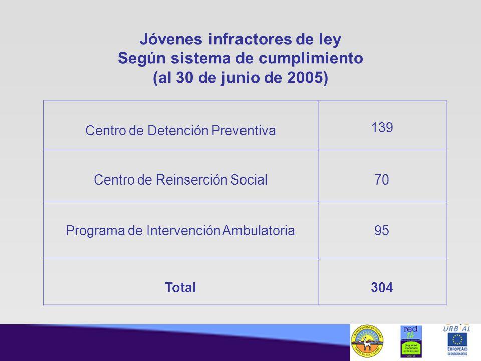 Jóvenes infractores de ley Según sistema de cumplimiento (al 30 de junio de 2005)