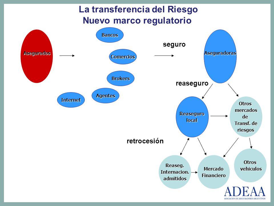 La transferencia del Riesgo Nuevo marco regulatorio