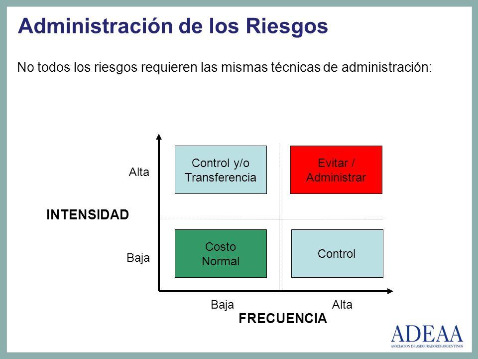Administración de los Riesgos