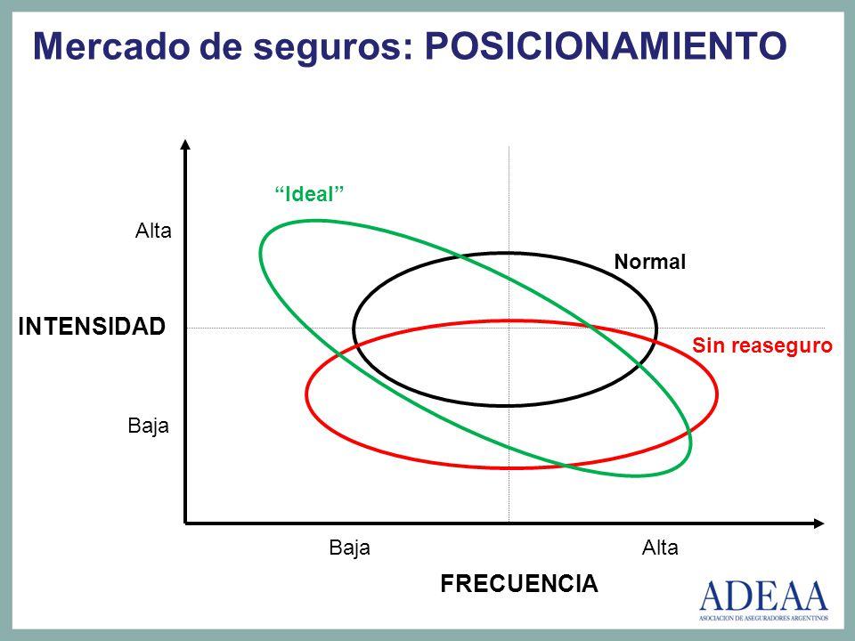 Mercado de seguros: POSICIONAMIENTO