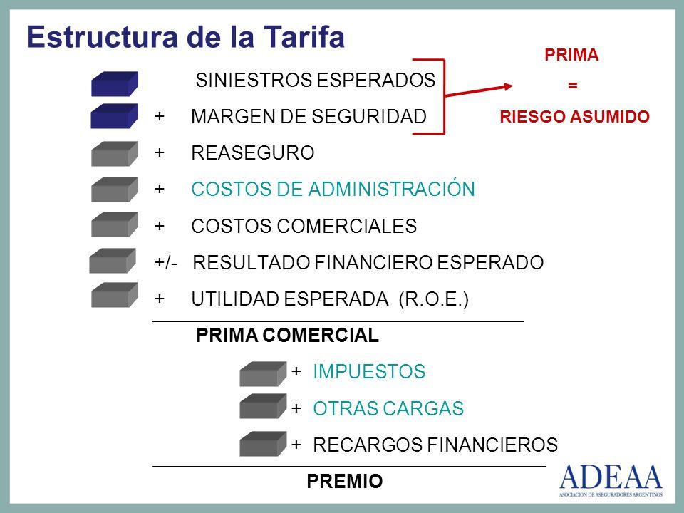 Estructura de la Tarifa