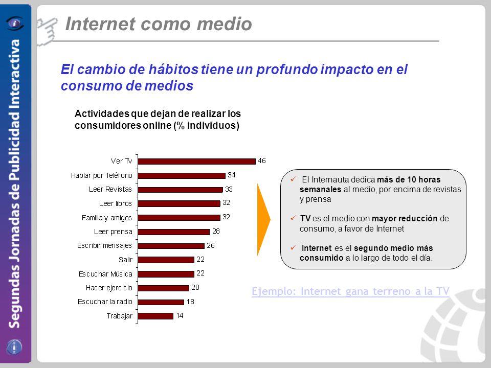 Internet como medio El cambio de hábitos tiene un profundo impacto en el consumo de medios.