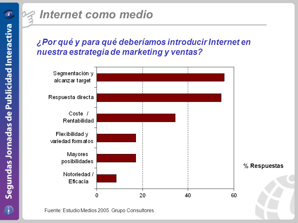 Internet como medio ¿Por qué y para qué deberíamos introducir Internet en nuestra estrategia de marketing y ventas