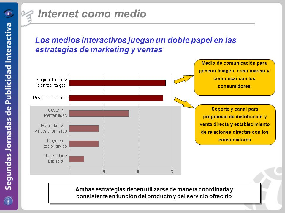 Internet como medio Los medios interactivos juegan un doble papel en las estrategias de marketing y ventas.