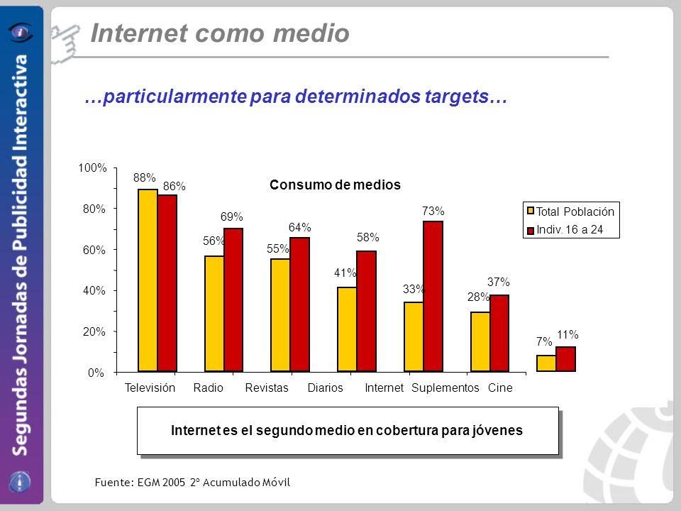 Internet es el segundo medio en cobertura para jóvenes