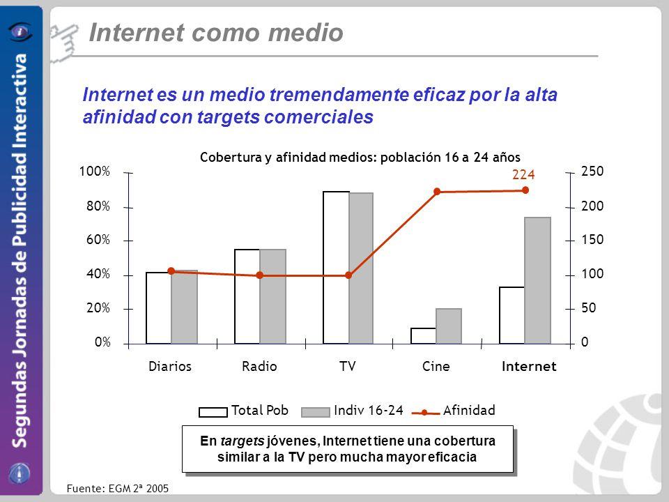 Internet como medio Internet es un medio tremendamente eficaz por la alta afinidad con targets comerciales.