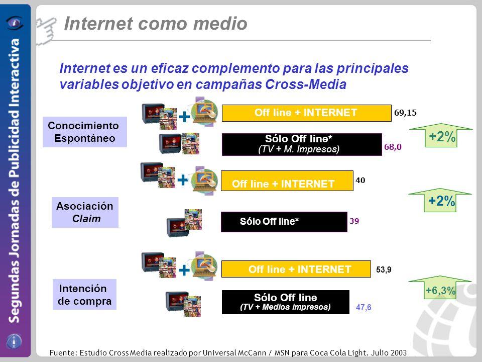 + + + Internet como medio