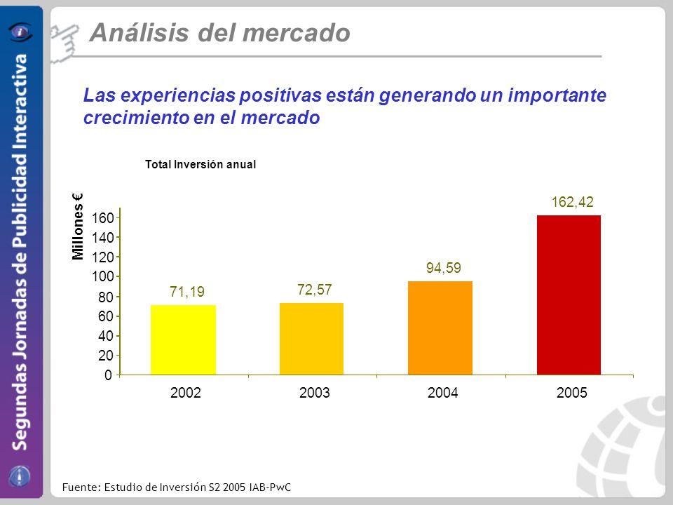 Análisis del mercado Las experiencias positivas están generando un importante crecimiento en el mercado.