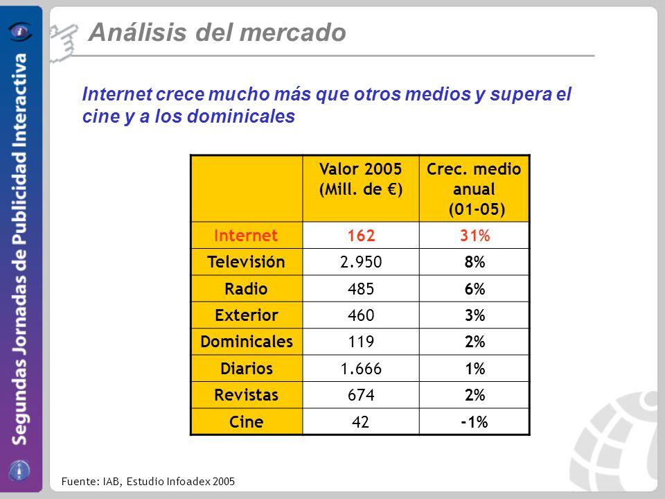 Análisis del mercado Internet crece mucho más que otros medios y supera el cine y a los dominicales.