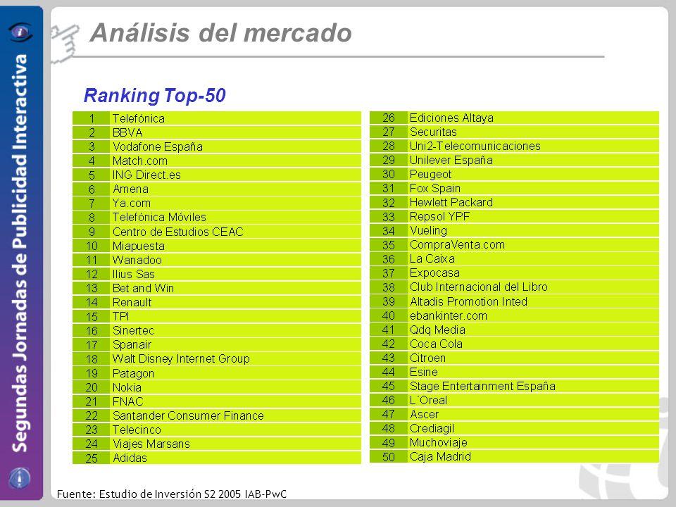 Análisis del mercado Ranking Top-50