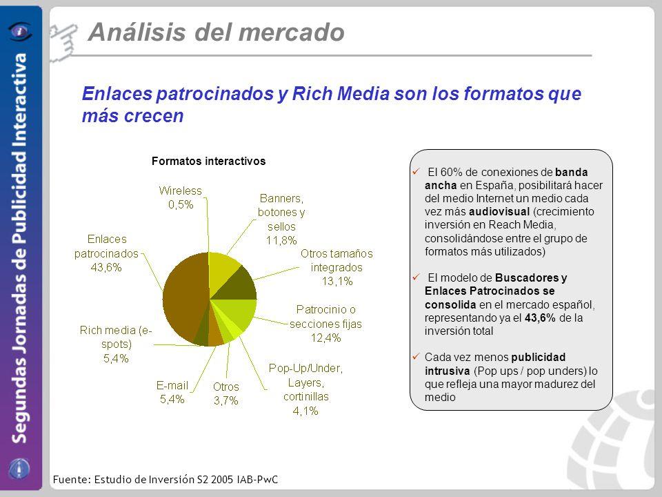Análisis del mercado Enlaces patrocinados y Rich Media son los formatos que más crecen. Formatos interactivos.
