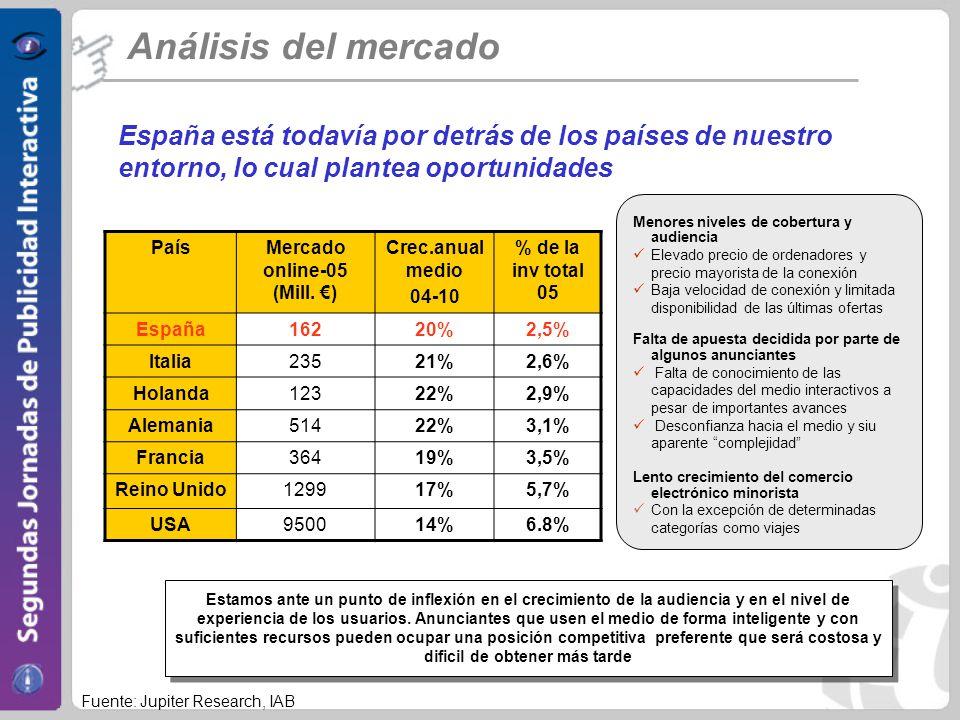 Mercado online-05 (Mill. €)