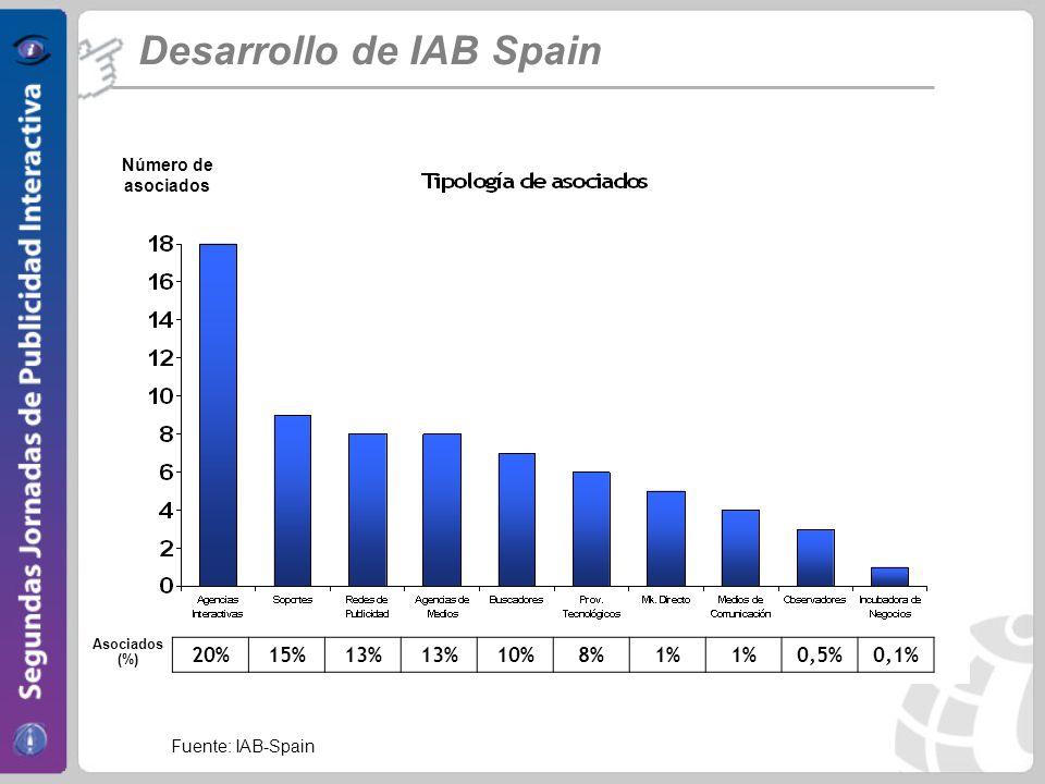 Desarrollo de IAB Spain