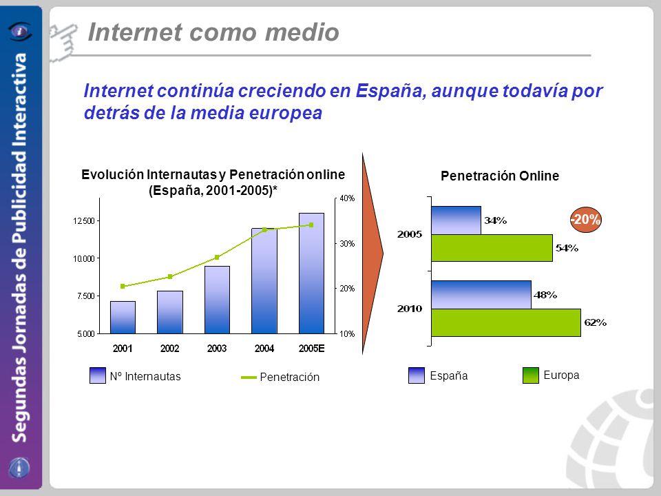 Evolución Internautas y Penetración online