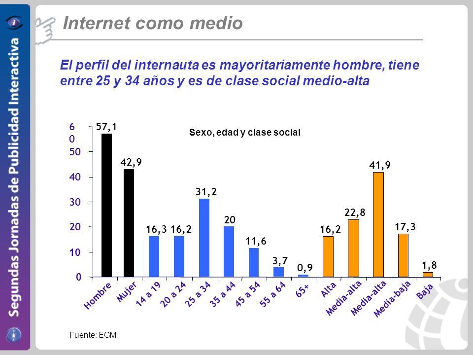 Internet como medio El perfil del internauta es mayoritariamente hombre, tiene entre 25 y 34 años y es de clase social medio-alta.