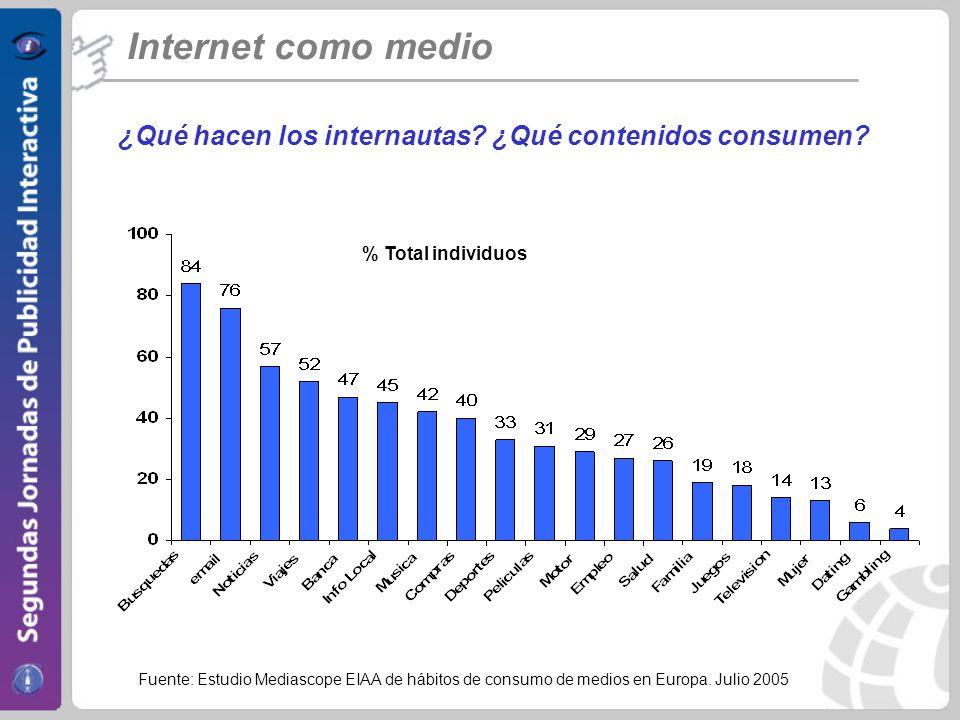 Internet como medio ¿Qué hacen los internautas ¿Qué contenidos consumen % Total individuos.