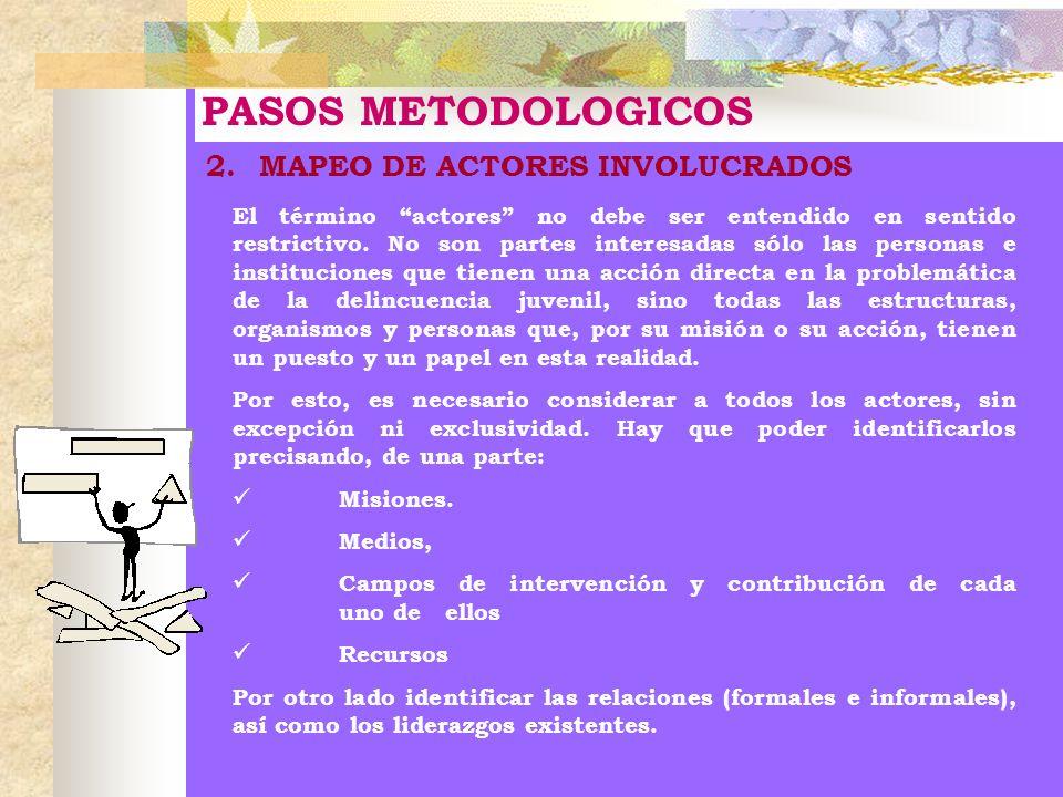PASOS METODOLOGICOS 2. MAPEO DE ACTORES INVOLUCRADOS