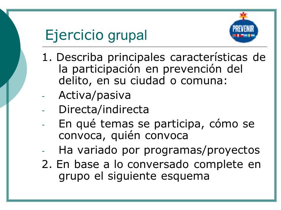 . Ejercicio grupal. 1. Describa principales características de la participación en prevención del delito, en su ciudad o comuna: