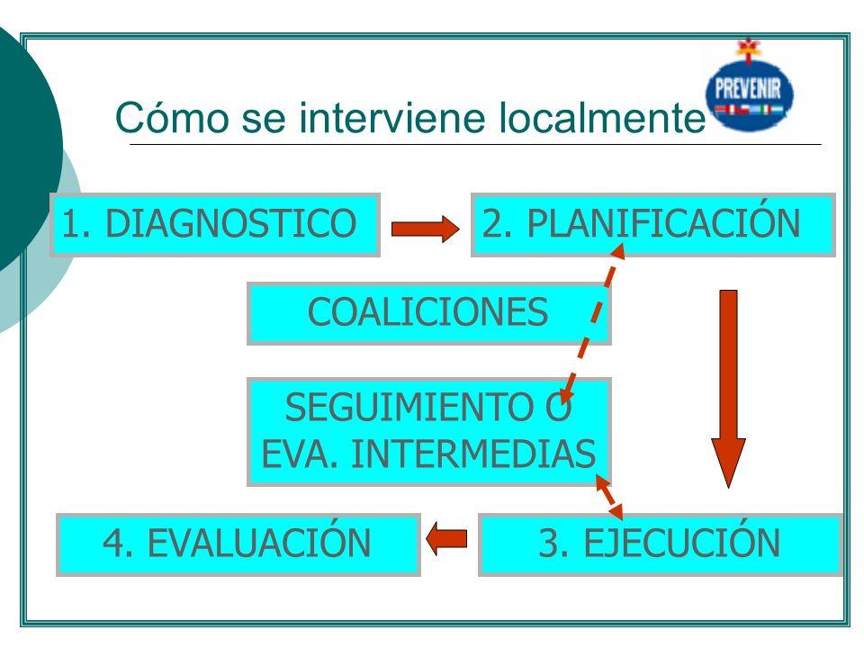 Cómo se interviene localmente