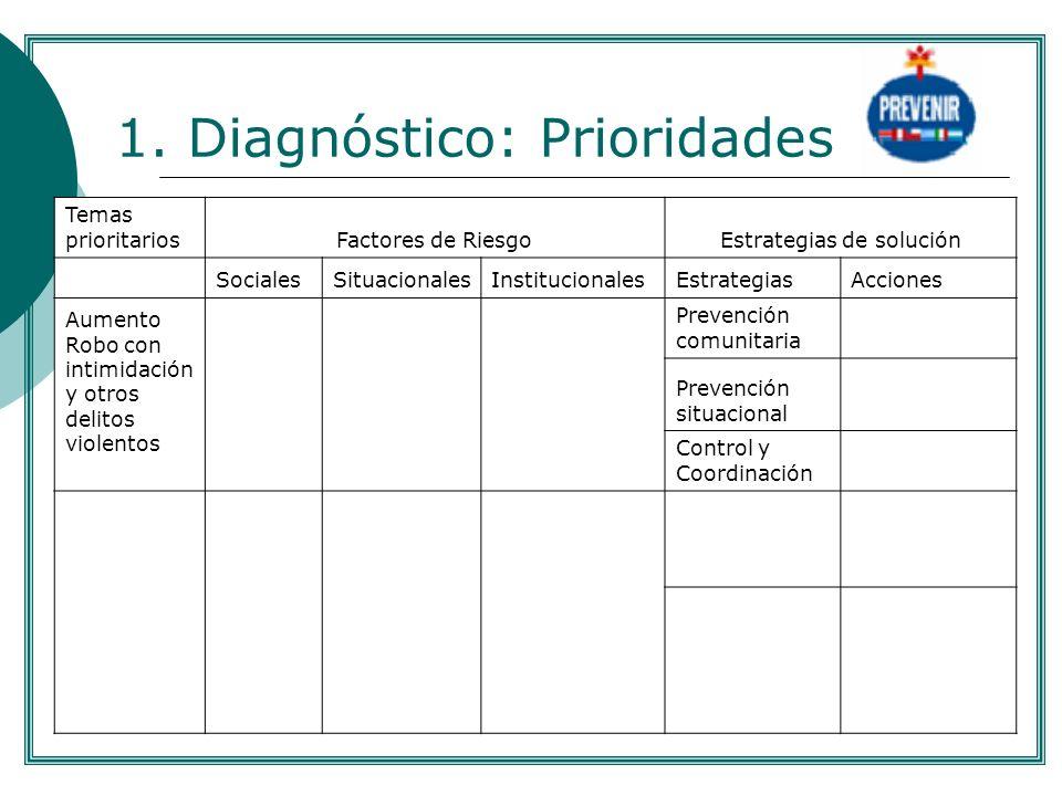 1. Diagnóstico: Prioridades