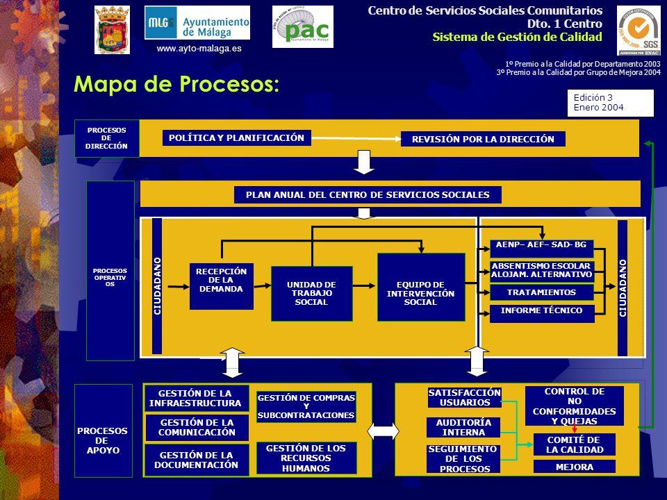 Mapa de Procesos: Centro de Servicios Sociales Comunitarios