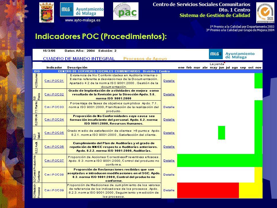 Indicadores POC (Procedimientos):