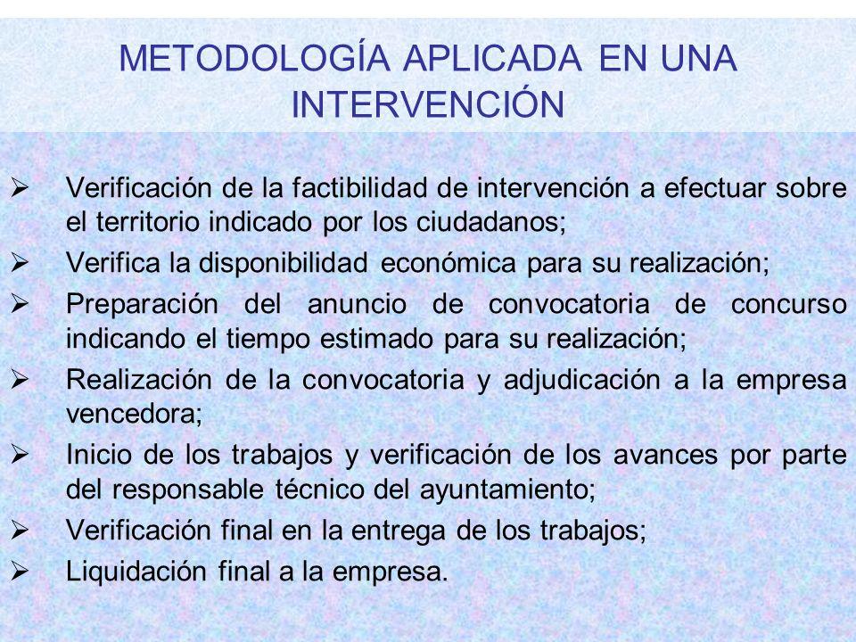 METODOLOGÍA APLICADA EN UNA INTERVENCIÓN