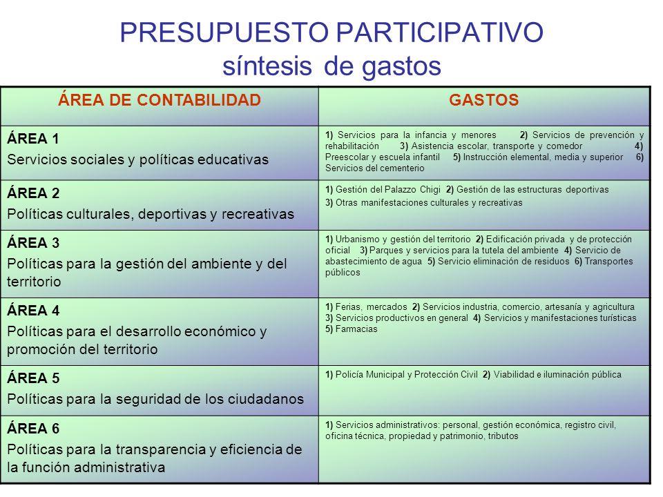 PRESUPUESTO PARTICIPATIVO síntesis de gastos