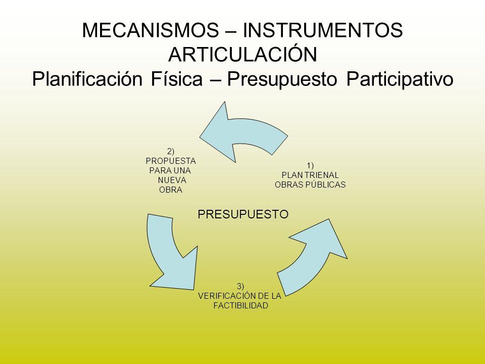 MECANISMOS – INSTRUMENTOS ARTICULACIÓN Planificación Física – Presupuesto Participativo