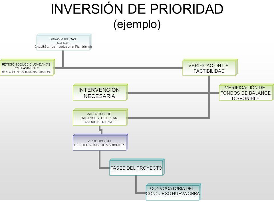 INVERSIÓN DE PRIORIDAD (ejemplo)
