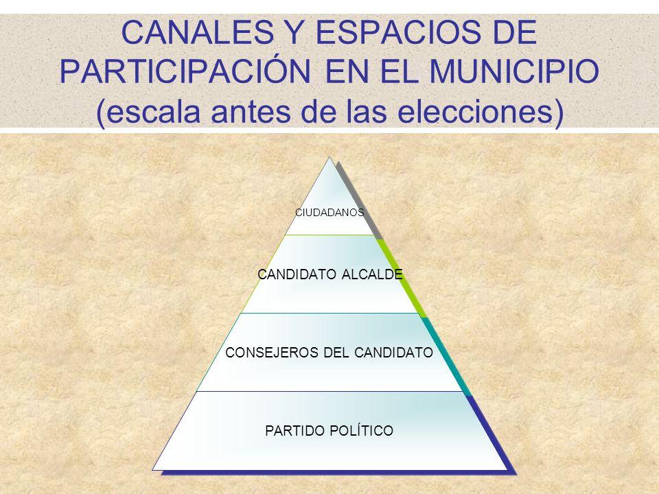 CANALES Y ESPACIOS DE PARTICIPACIÓN EN EL MUNICIPIO (escala antes de las elecciones)