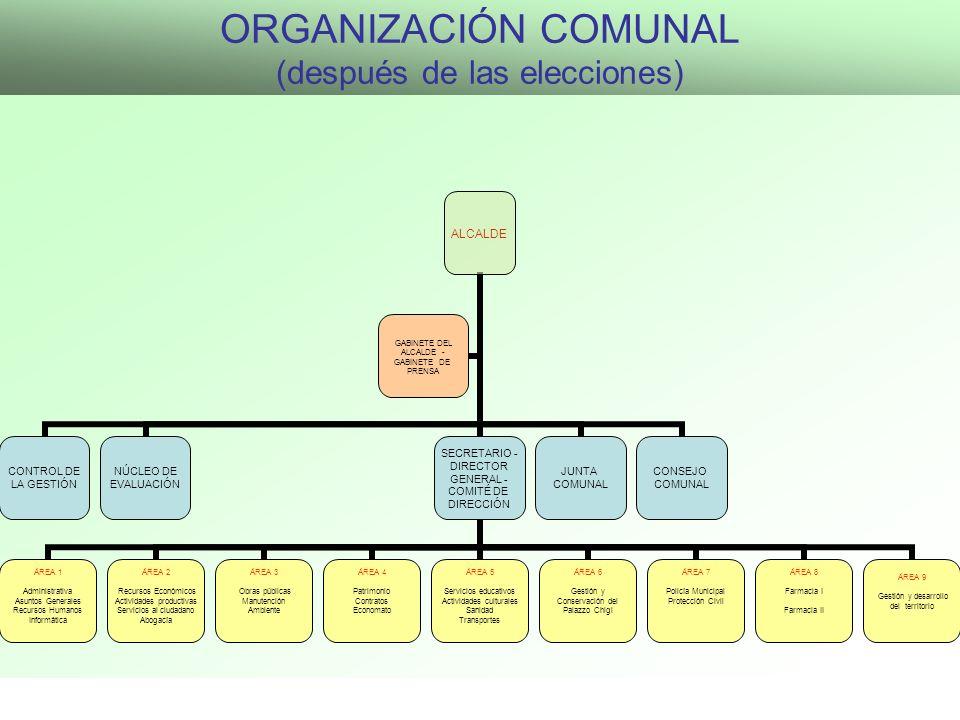 ORGANIZACIÓN COMUNAL (después de las elecciones)