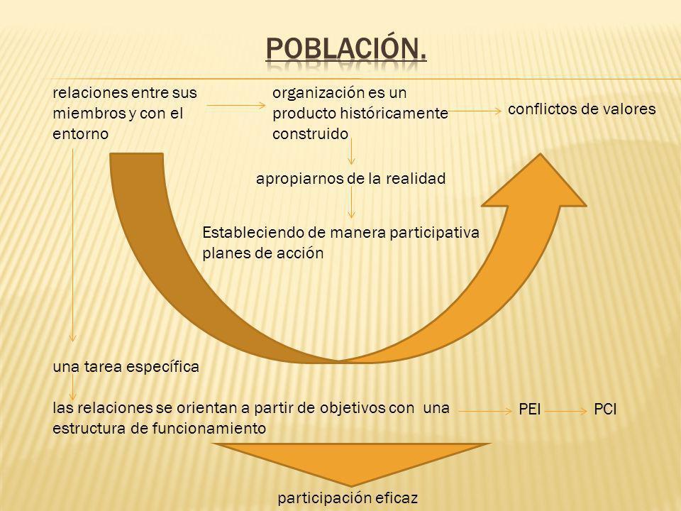 Población. relaciones entre sus miembros y con el entorno