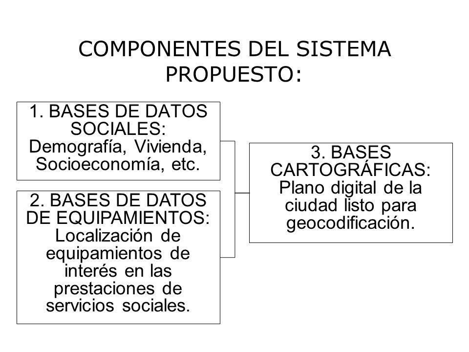 COMPONENTES DEL SISTEMA PROPUESTO: