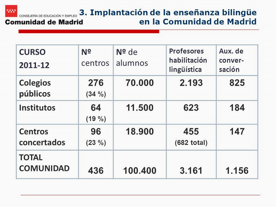 3. Implantación de la enseñanza bilingüe en la Comunidad de Madrid