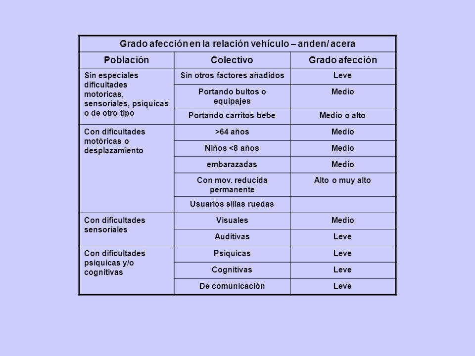 Grado afección en la relación vehículo – anden/ acera Población