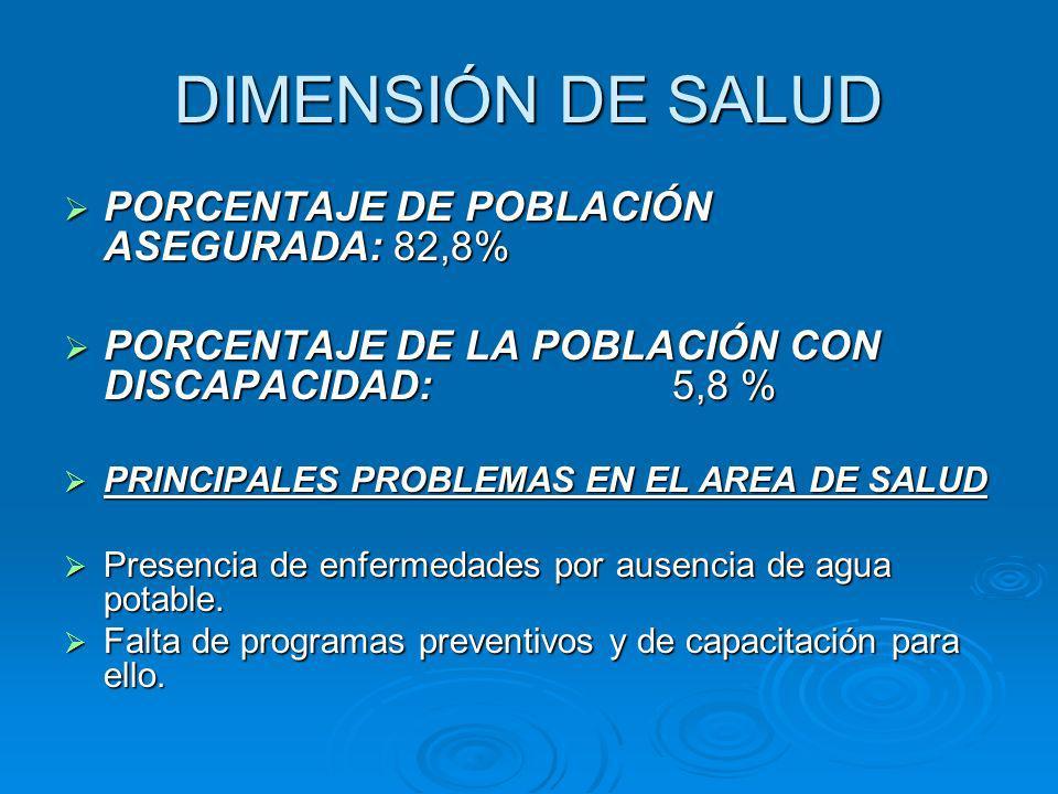 DIMENSIÓN DE SALUD PORCENTAJE DE POBLACIÓN ASEGURADA: 82,8%