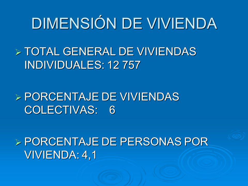 DIMENSIÓN DE VIVIENDA TOTAL GENERAL DE VIVIENDAS INDIVIDUALES: 12 757