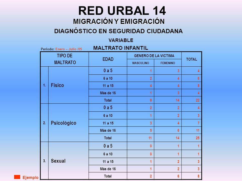 DIAGNÓSTICO EN SEGURIDAD CIUDADANA