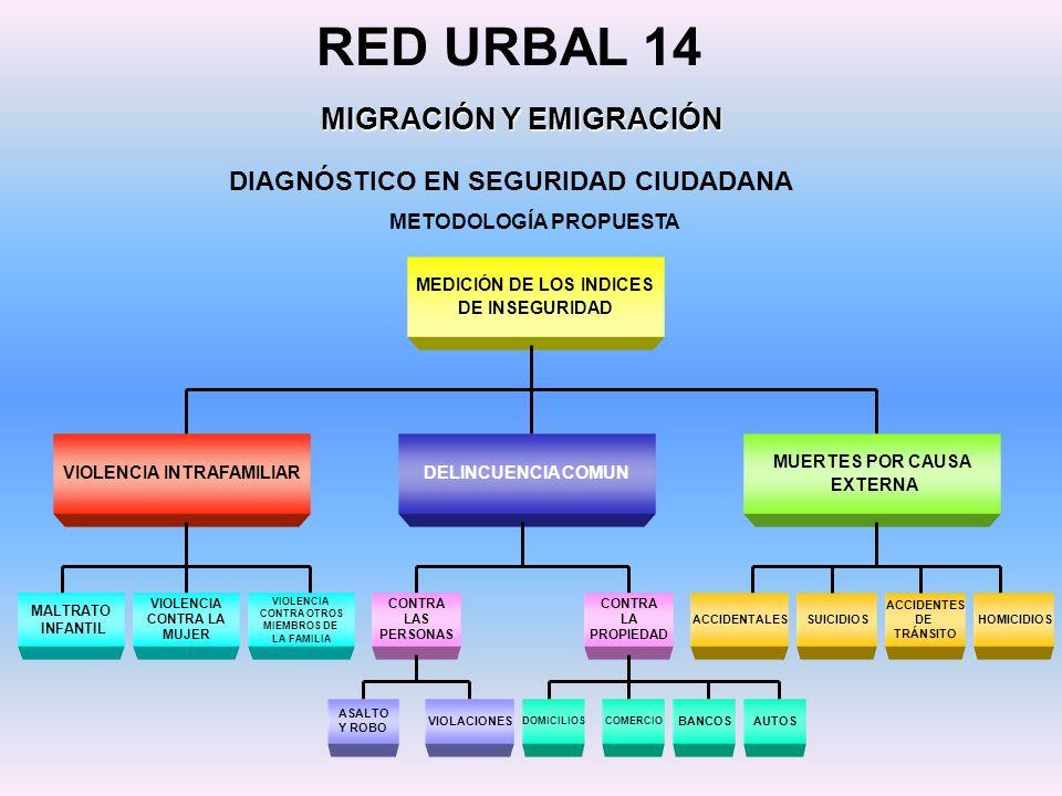 RED URBAL 14 MIGRACIÓN Y EMIGRACIÓN DIAGNÓSTICO EN SEGURIDAD CIUDADANA