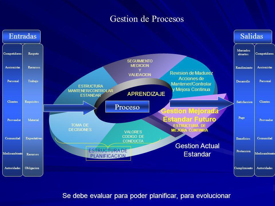 Revision de Madurez Acciones de