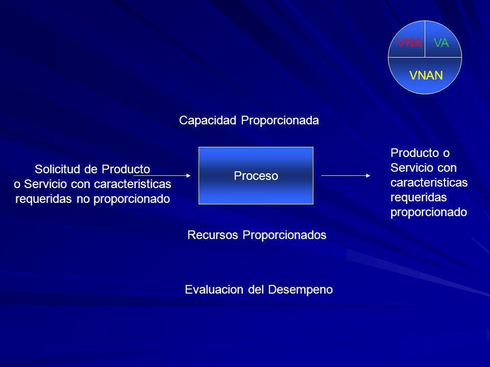VNA VA. VNAN. Capacidad Proporcionada. Producto o Servicio con caracteristicas requeridas proporcionado.