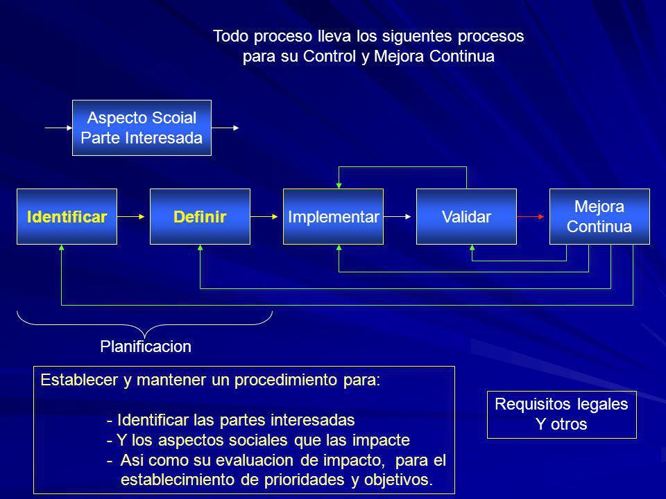 Todo proceso lleva los siguentes procesos para su Control y Mejora Continua