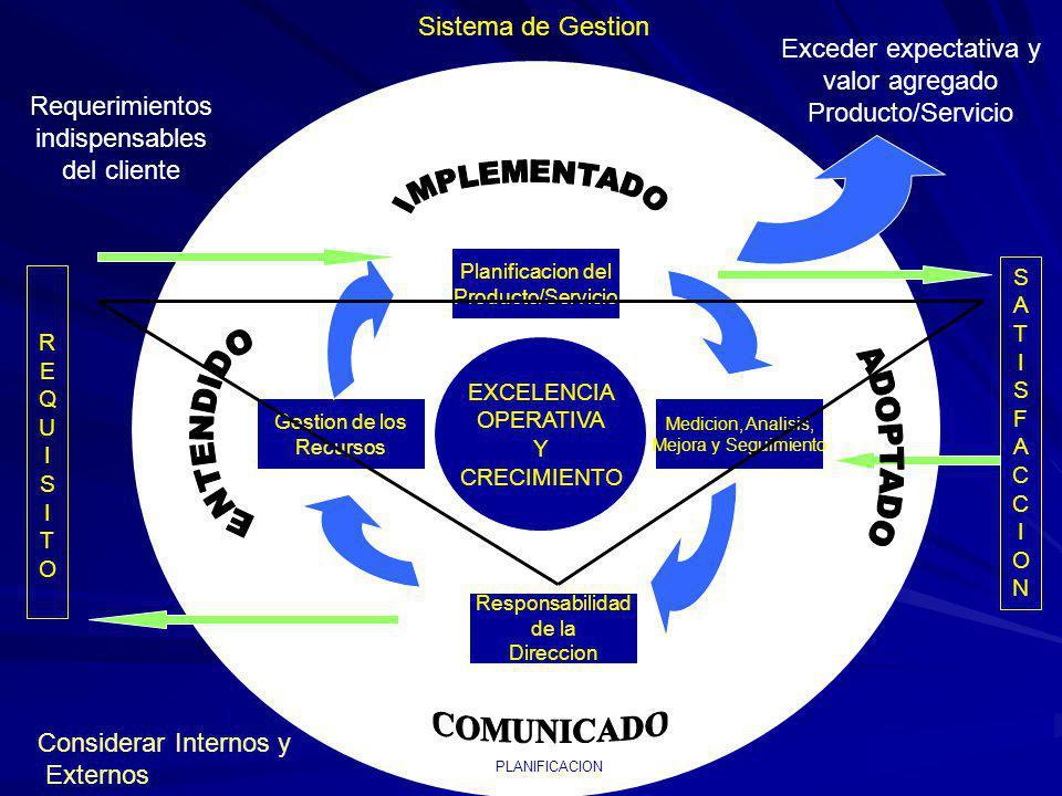 IMPLEMENTADO ENTENDIDO ADOPTADO COMUNICADO Sistema de Gestion