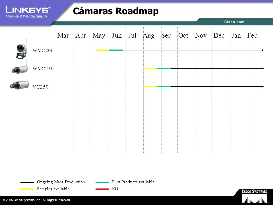 Cámaras Roadmap Mar Apr May Jun Jul Aug Sep Oct Nov Dec Jan Feb WVC200